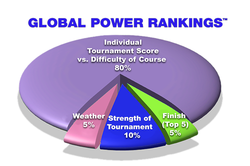 Pie chart on percentage of the Global Power Rankings